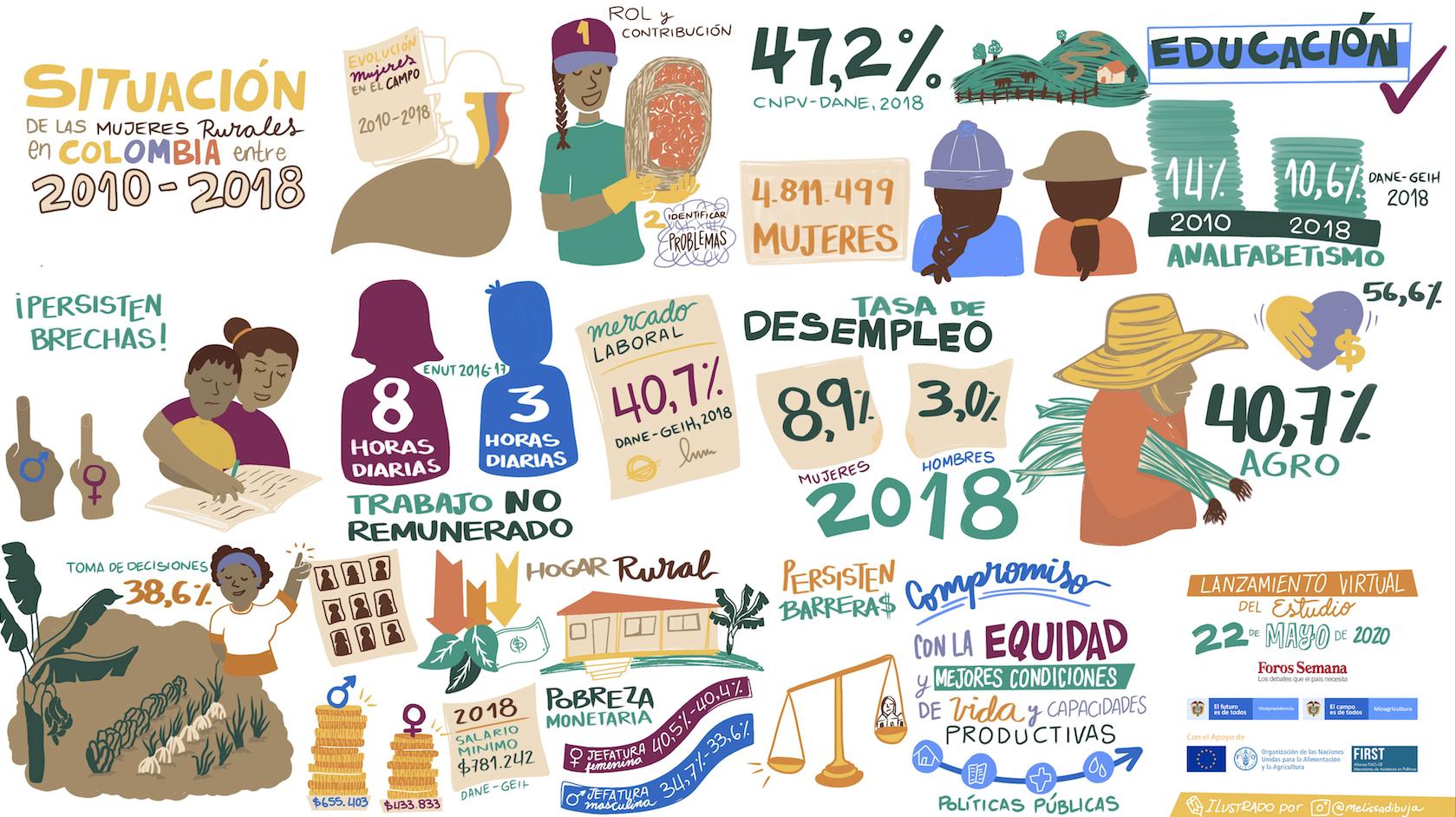 Situación de las Mujeres Rurales en Colombia entre 2010 - 2018
